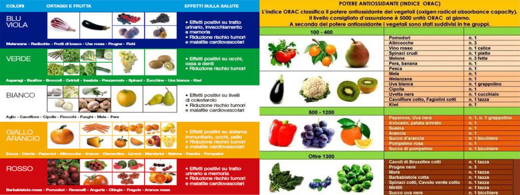frutta e verdura arcobaleno e potere antiossidante frutta e verdura