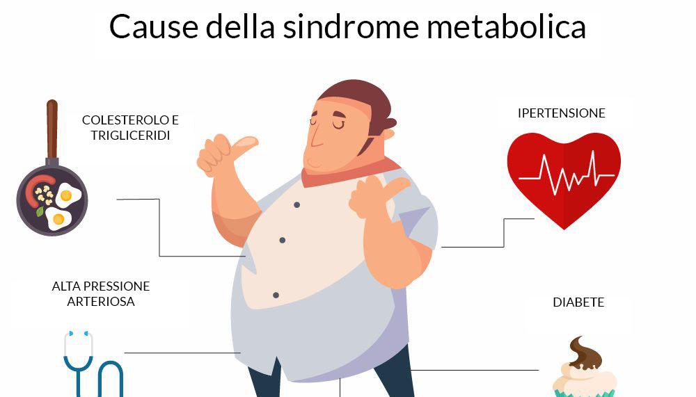 le cause della sindrome metabolica