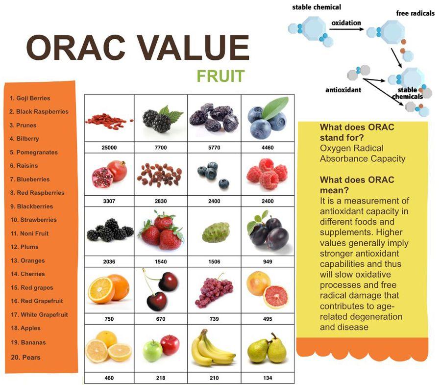 orac value for fruit